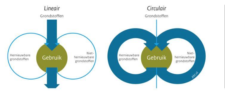 wat is duurzaam bouwen, een schematische weergave